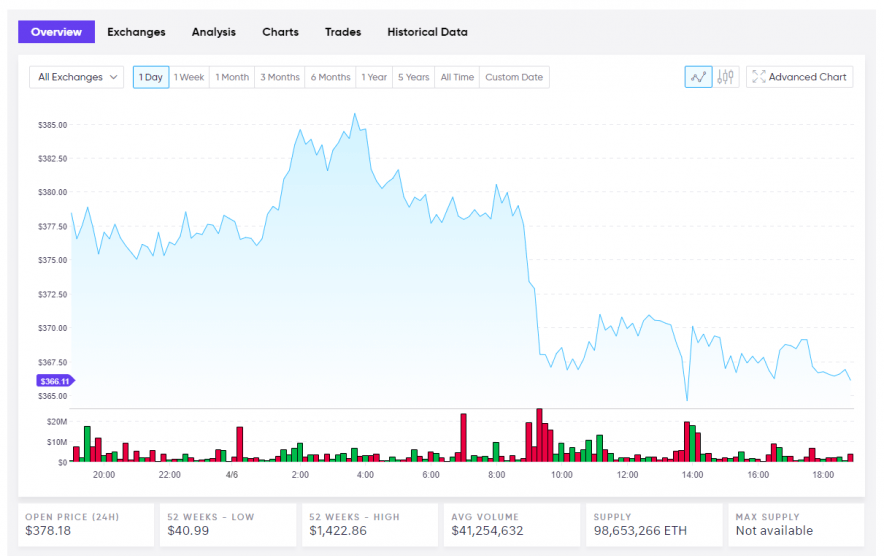 Ethereum Current Live USD Price