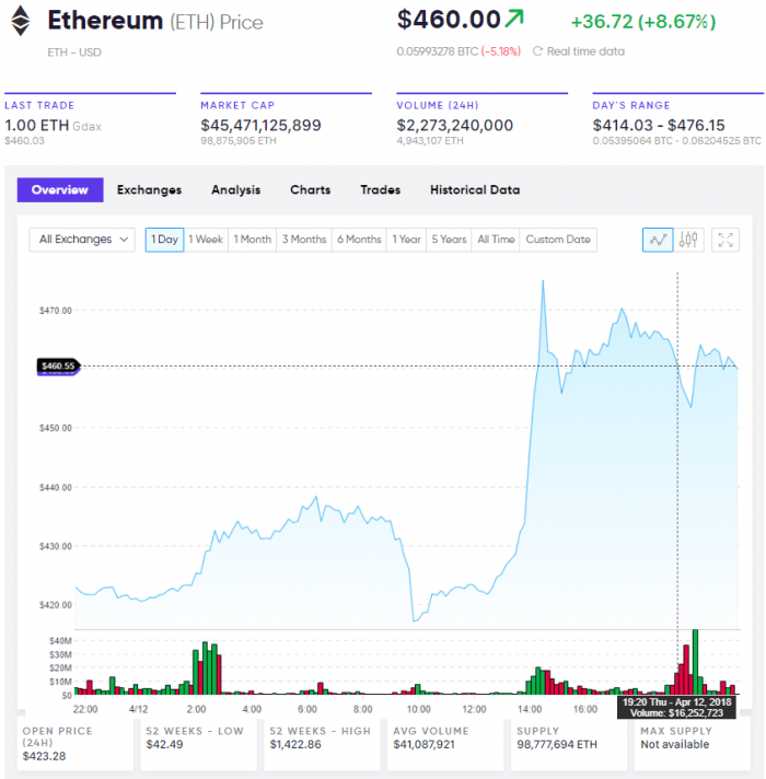 Ethereum Live Prices