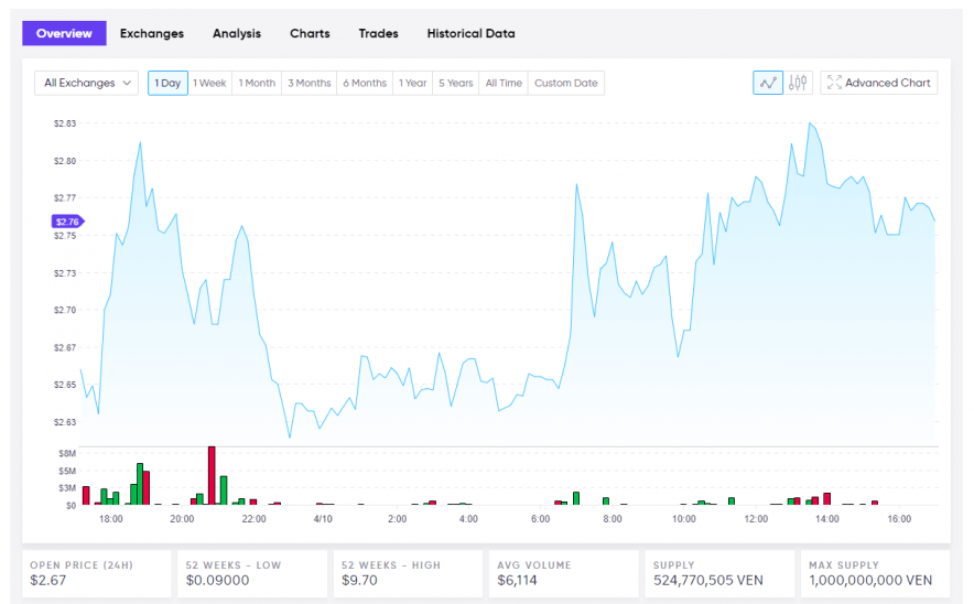 VeChain Current Live USD Price