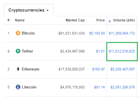 tether volume