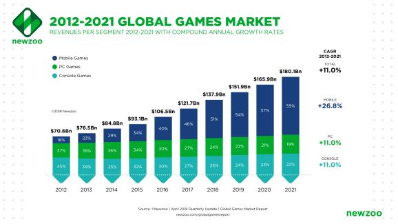 gaming market size