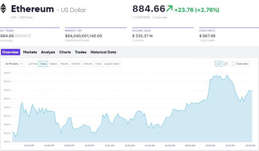 Current market analysis Ethereum