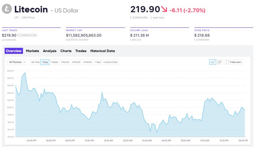 Current market analysis Litecoin