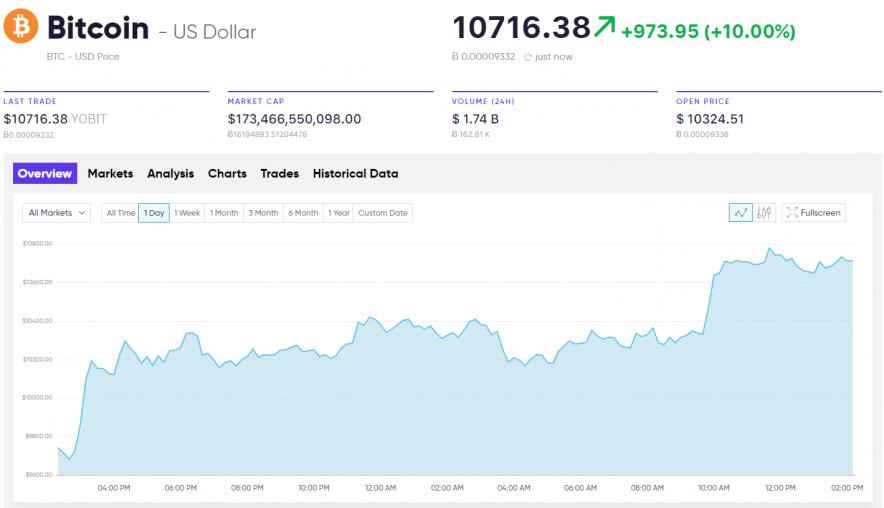 current market analysis Bitcoin