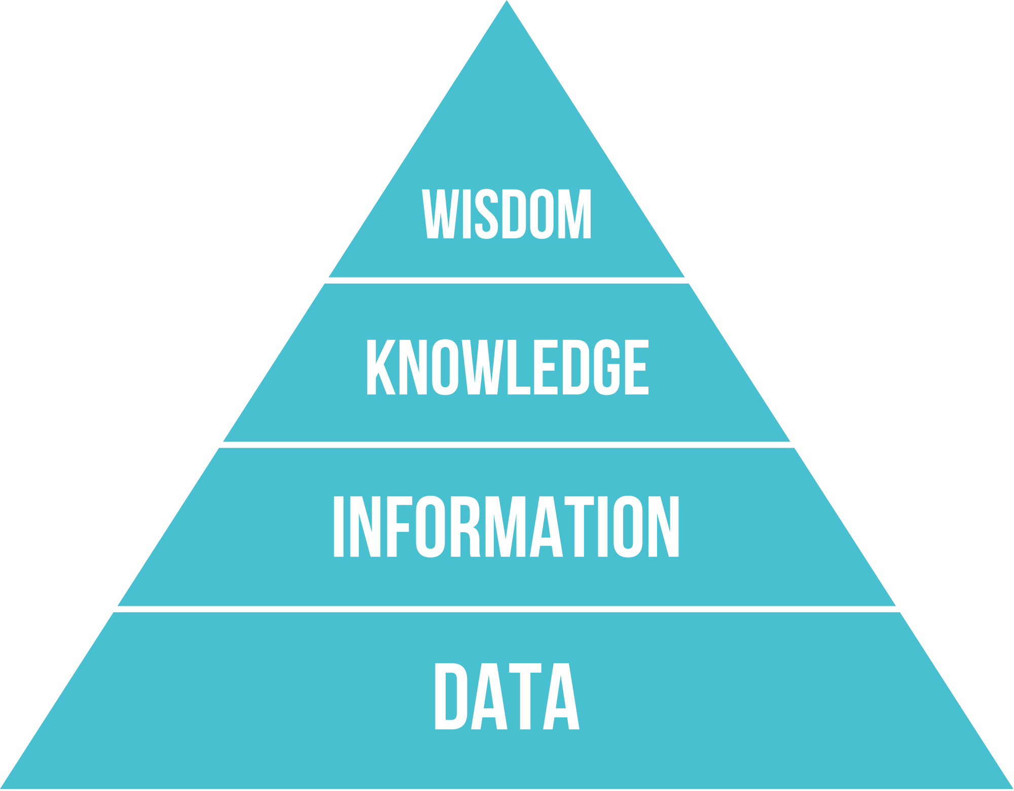 Illustrated DIKW pyramid with Data as base, followed by Information, then Knowledge. Wisdom is on top.