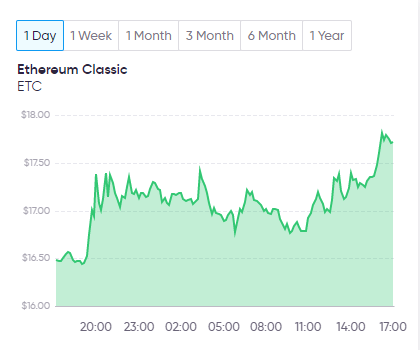 Ethereum Classic one day chart