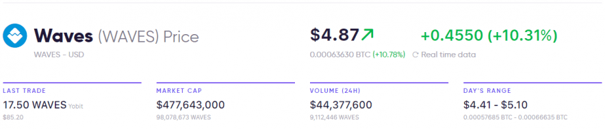 Waves Market Price