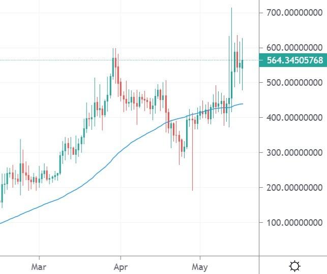 ksm price index
